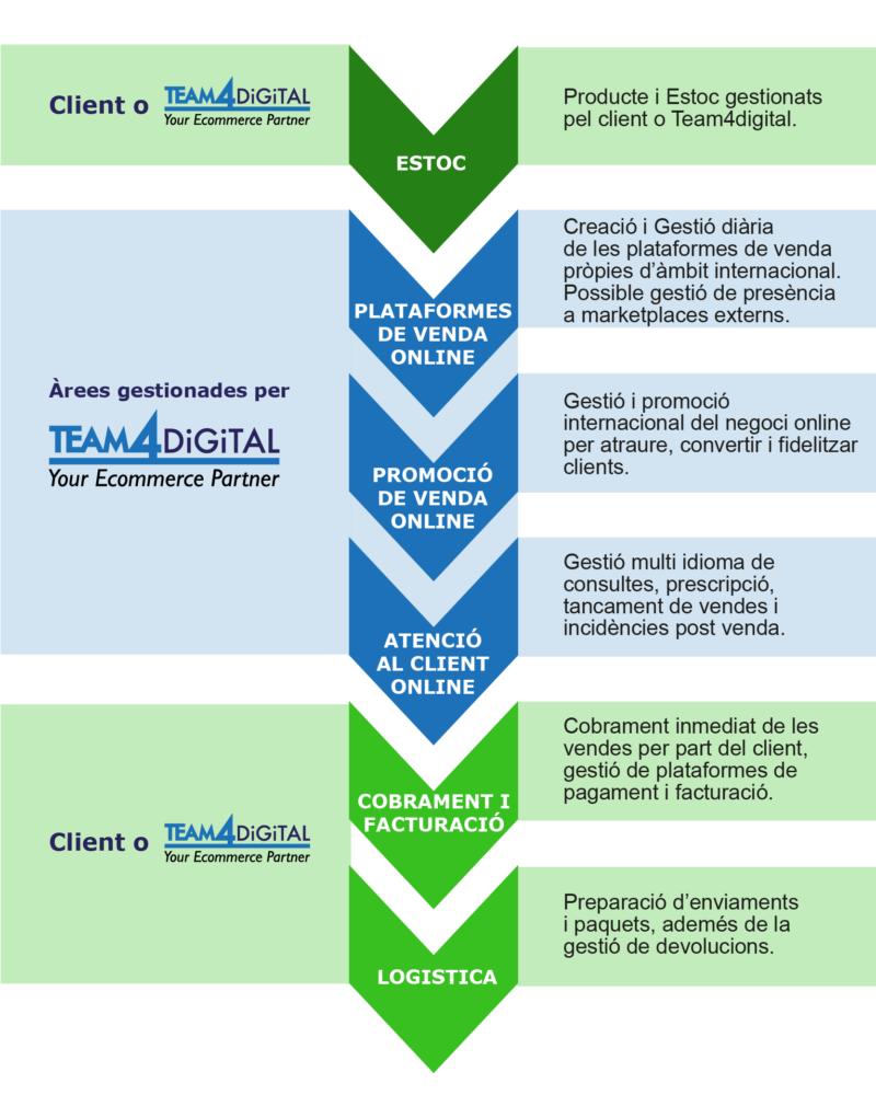 Procés de venda online Team4digital