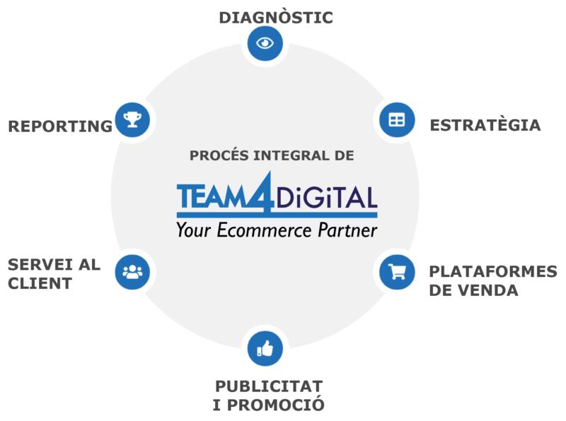 Procés integral de Team4digital